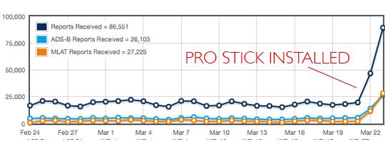 FlightAware Pro Stick Performance Graph