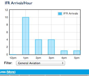 IFR Arrivals