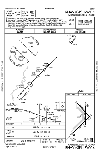 Walnut Ridge Rgnl Walnut Ridge, AR (KARG): RNAV (GPS) RWY 04 (IAP)