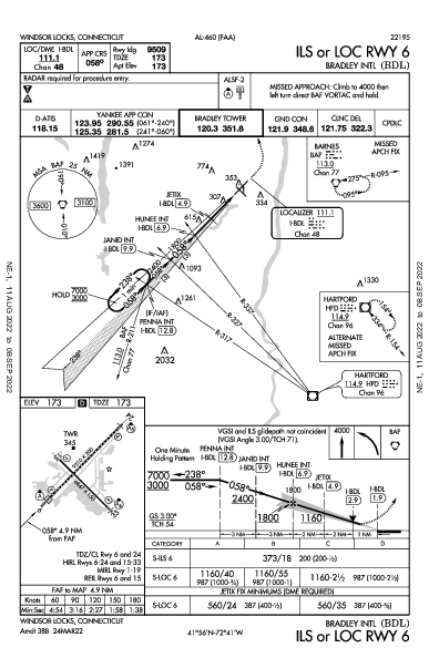 Bradley Intl Windsor Locks, CT (KBDL): ILS OR LOC RWY 06 (IAP)