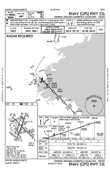 Boston Logan Intl Boston, MA (KBOS): RNAV (GPS) RWY 33L (IAP)