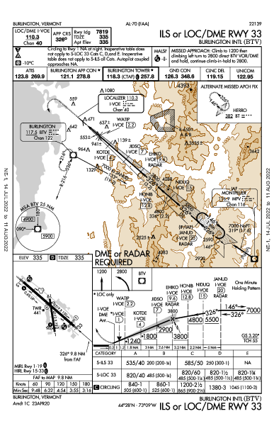 Burlington Intl Burlington, VT (KBTV): ILS OR LOC/DME RWY 33 (IAP)