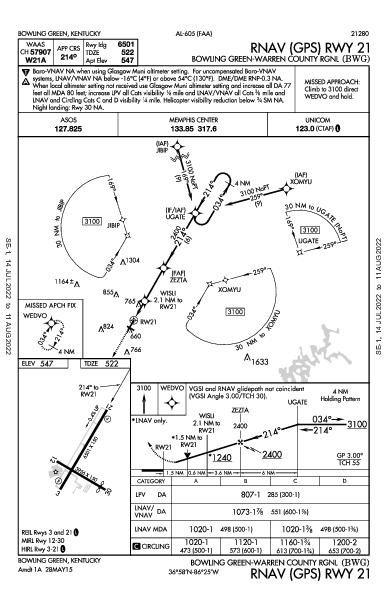 Green-Warren Co Rgnl Bowling Green, KY (KBWG): RNAV (GPS) RWY 21 (IAP)