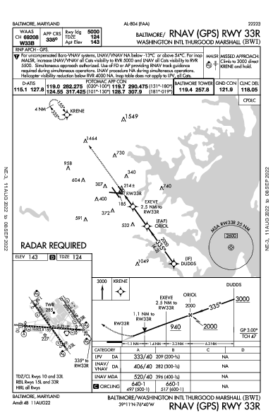 Baltimore/Washington Intl Baltimore, MD (KBWI): RNAV (GPS) RWY 33R (IAP)