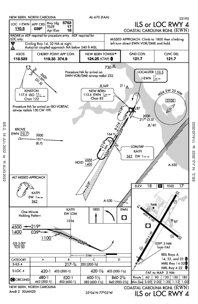 Coastal Carolina Regional New Bern, NC (KEWN): ILS OR LOC RWY 04 (IAP)