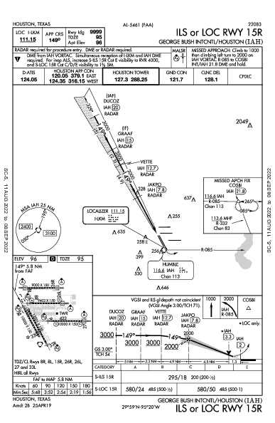 Houston Bush Int'ctl Houston, TX (KIAH): ILS OR LOC RWY 15R (IAP)