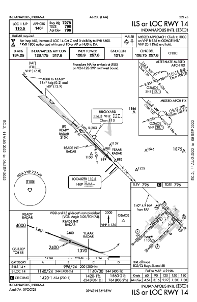 Indianapolis Intl Indianapolis, IN (KIND): ILS OR LOC RWY 14 (IAP)