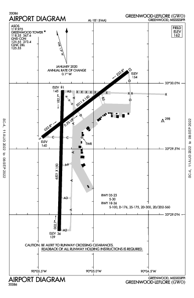 Greenwood-Leflore Airport (Greenwood, MS): KGWO Airport Diagram