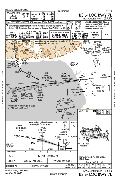 Los Angeles Intl Los Angeles, CA (KLAX): ILS OR LOC RWY 07L (IAP)