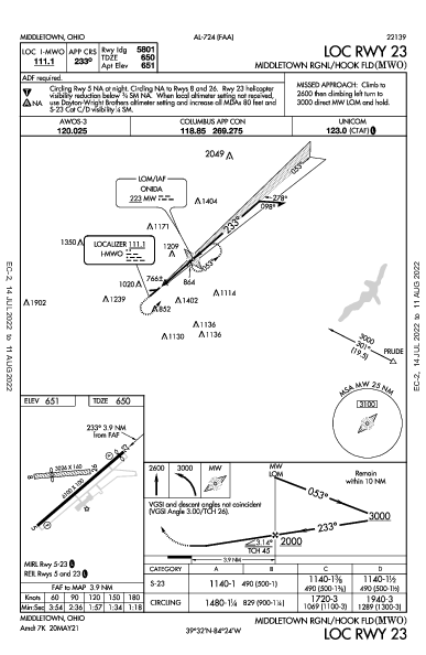 Middletown Regional/Hook Field Middletown, OH (KMWO): LOC RWY 23 (IAP)